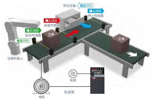 全新三菱E800系列網絡型變頻器上市(圖3)