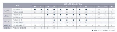 全新三菱E800系列網絡型變頻器上市(圖2)