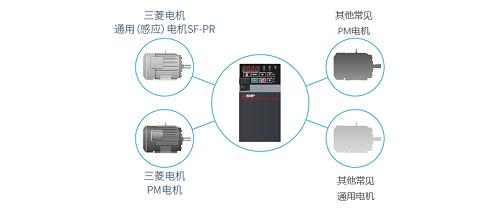 全新三菱E800系列網絡型變頻器上市(圖5)