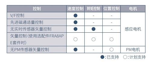 全新三菱E800系列網絡型變頻器上市(圖4)