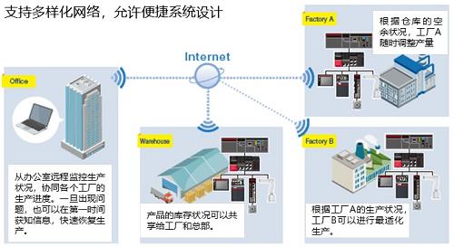 全新三菱E800系列網絡型變頻器上市(圖6)