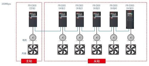 全新三菱E800系列網絡型變頻器上市(圖8)