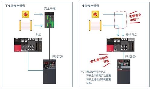 全新三菱E800系列網絡型變頻器上市(圖9)