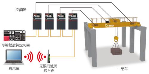 全新三菱E800系列網絡型變頻器上市(圖10)