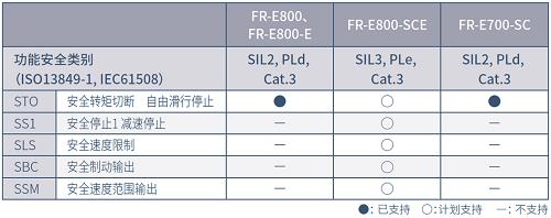 全新三菱E800系列網絡型變頻器上市(圖11)