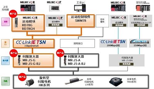 三菱全新MR-J5系列伺服系統開始銷售(圖2)