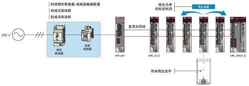 三菱全新MR-J5系列伺服系統開始銷售(圖6)