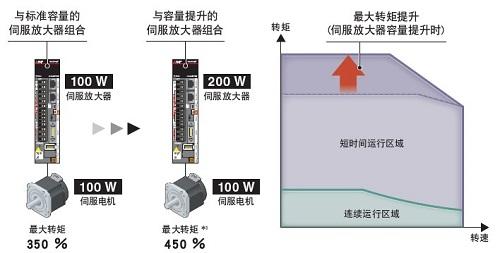 三菱全新MR-J5系列伺服系統開始銷售(圖19)