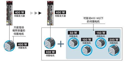 三菱全新MR-J5系列伺服系統開始銷售(圖20)