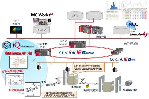案例 | 三菱電機解決方案服務鋰電池制造全流程(圖2)