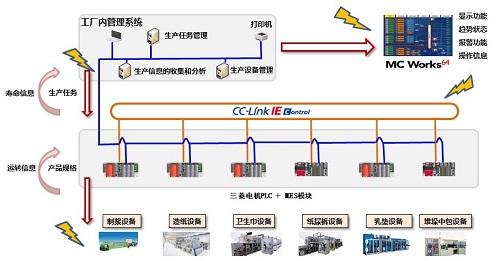 案例   紙巾行業解決方案詳解(圖2)